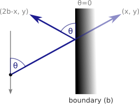 Diagram showing how to calculate the distance a particle bounces