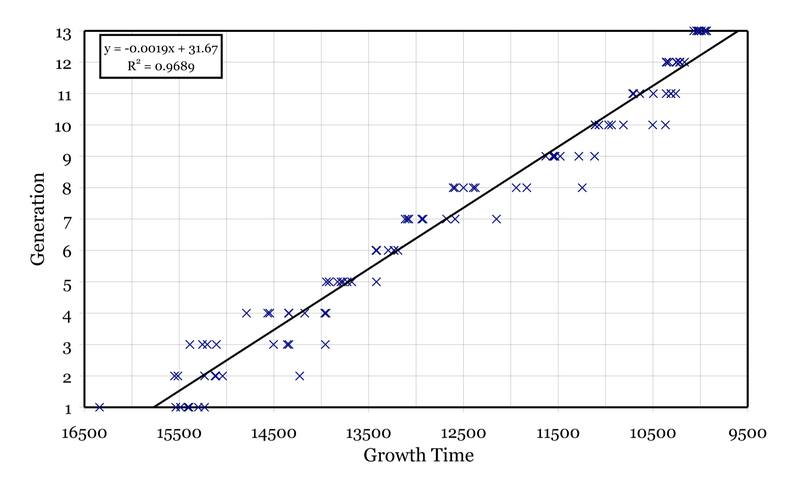 Growth time per generation for heterocyst simulation