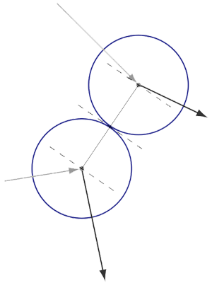 Diagram of how to calculate the angle of collision